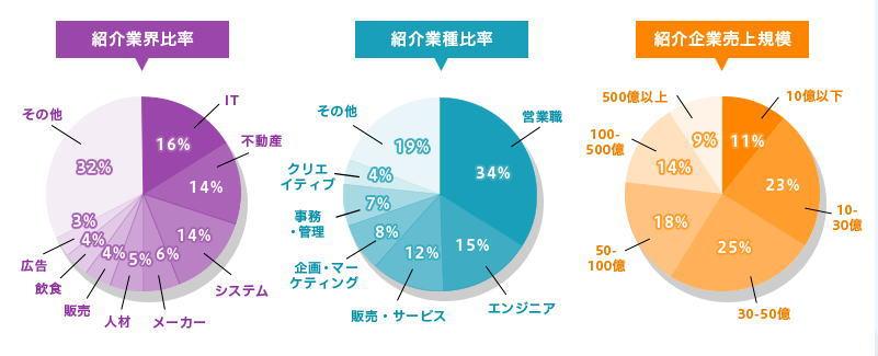 DYM就職 紹介業界・職種の比率