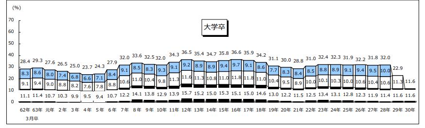 厚生労働省 新規学卒者の離職率